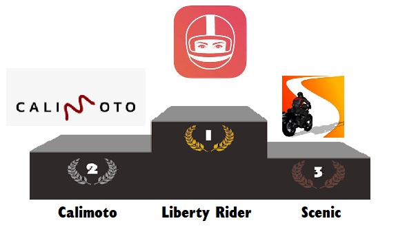 meilleures applications gps moto routes sinueuses